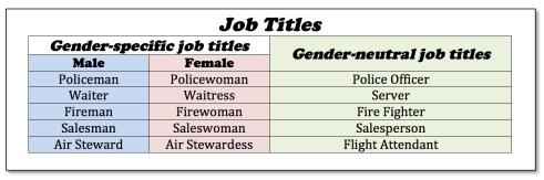 Gender Specific&Neutral Jobs1